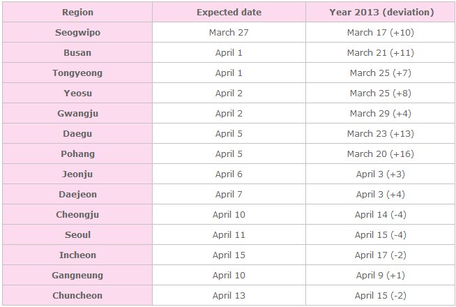Expected cherry blossom date by regions